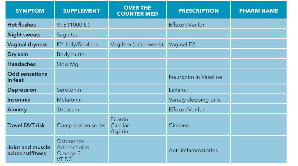 Tamoxifen And Menopausal